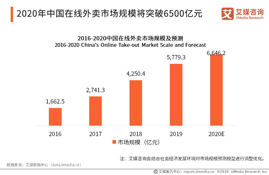 2020年中国在线外卖市场规模将突破6500亿元