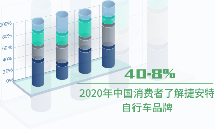 自行车行业数据分析:2020年中国40.8%消费者了解捷安特自行车品牌