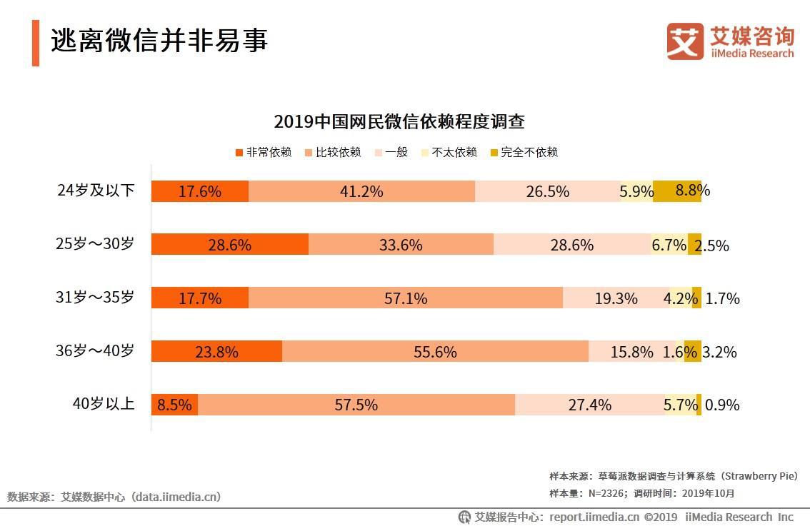 中国网民对微信依赖程度调查分析