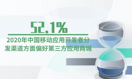 互联网行业数据分析:2020年中国52.1%移动应用开发者分发渠道方面偏好第三方应用商城