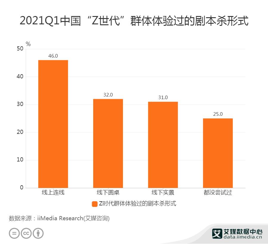 """2021Q1中国46%""""Z世代""""群体体验过线上连线剧本杀"""