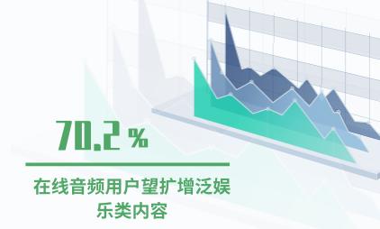 音频行业数据分析:70.2%用户希望扩增泛娱乐类内容
