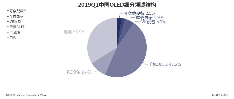 2019Q1中国OLED细分领域结构