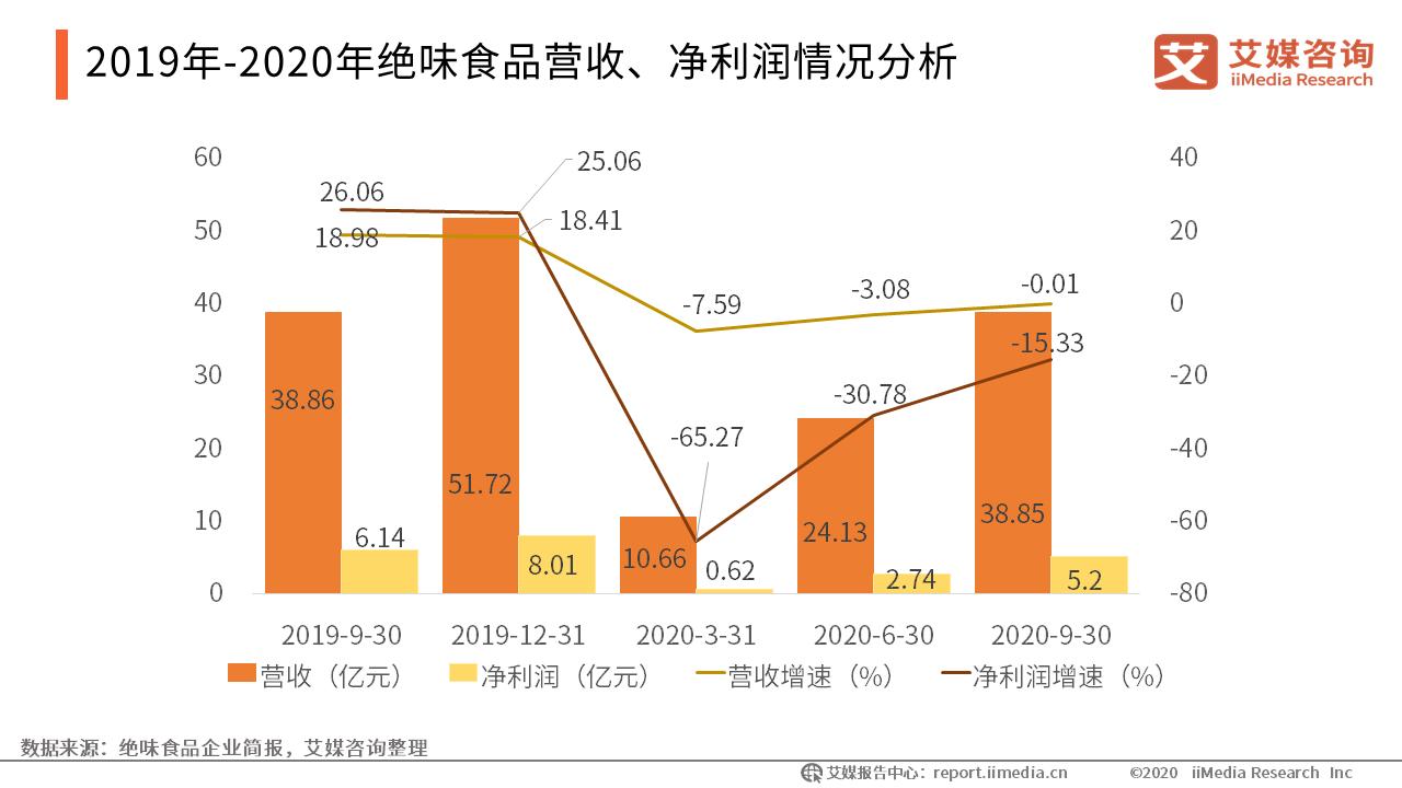 2019年-2020年绝味食品营收、净利润情况分析
