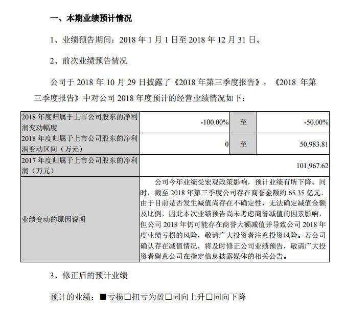 """天神娱乐或成""""亏损王"""",2018年净利润预亏超73亿元"""