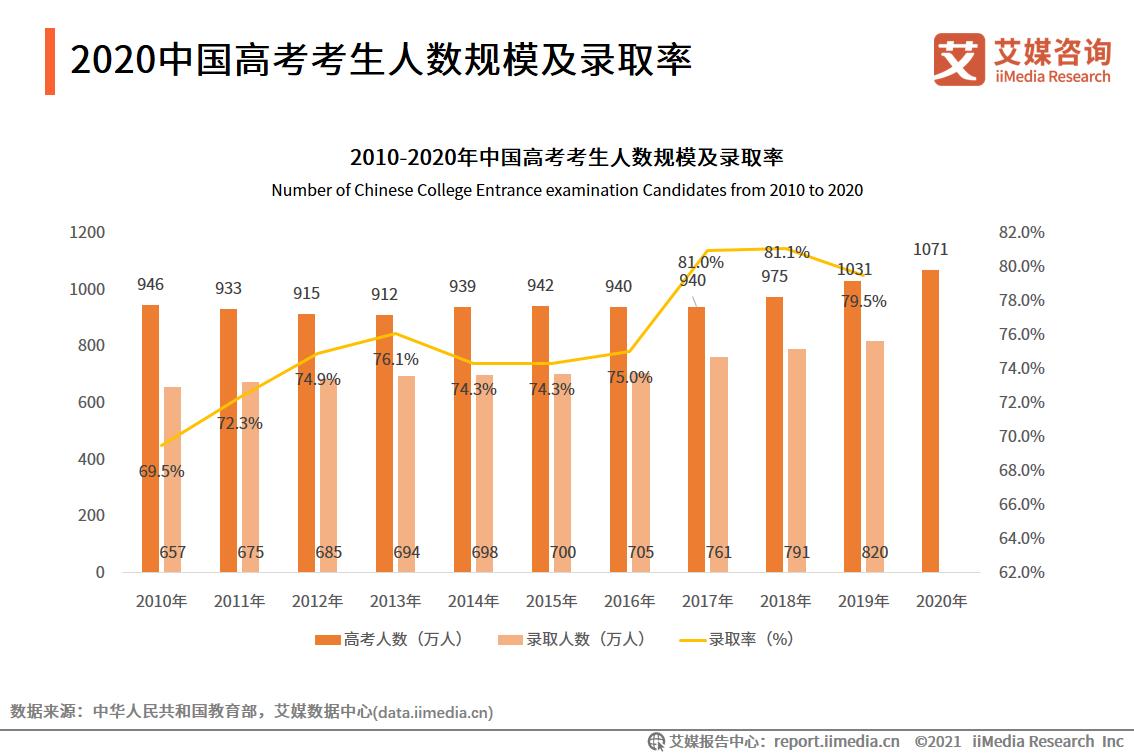 2020中国高考考生人数规模及录取率