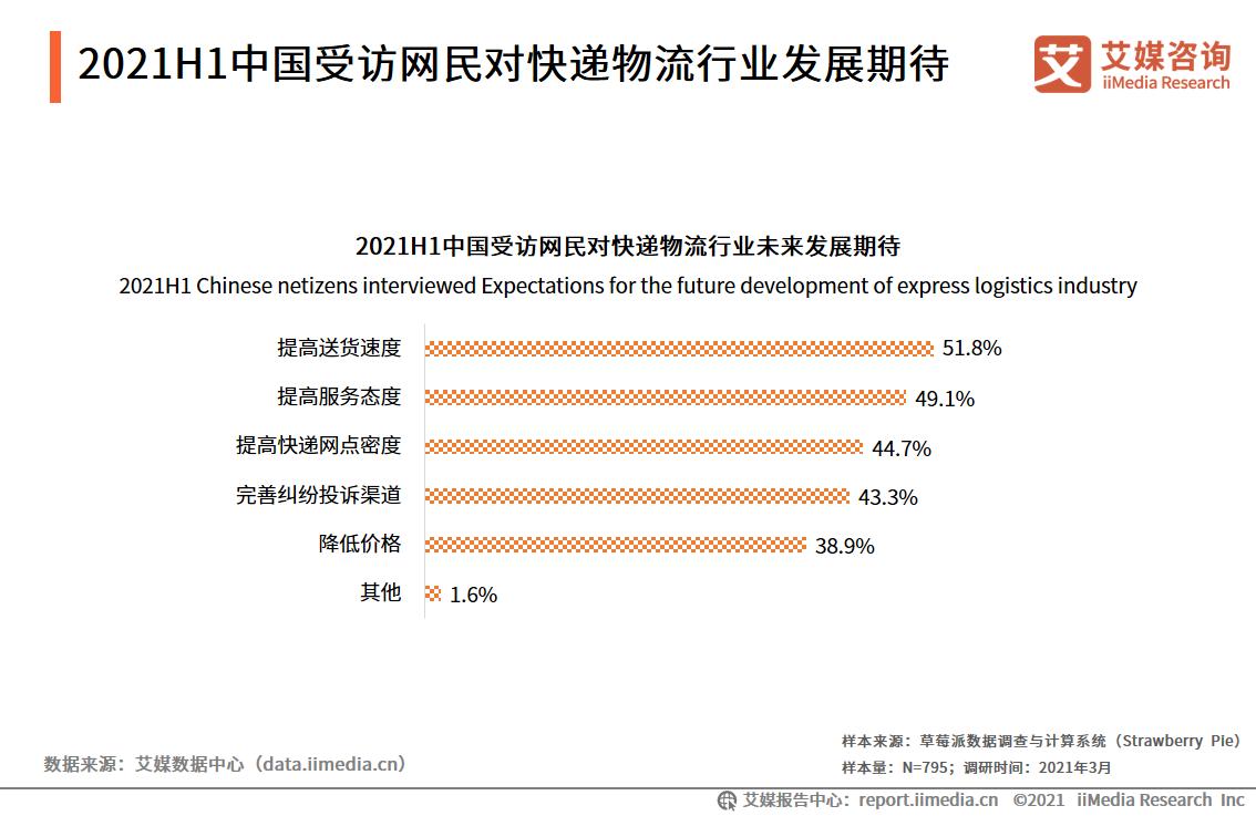 2021H1中国受访网民对快递物流行业发展期待
