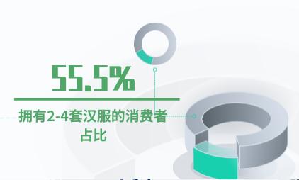 汉服行业数据分析:拥有2-4套汉服的消费者占比55.5%