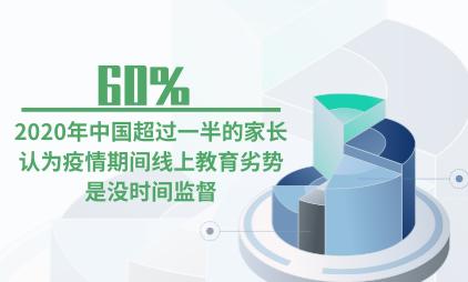 在线教育行业数据分析:2020年中国60%家长认为疫情期间线上教育劣势是没时间监督