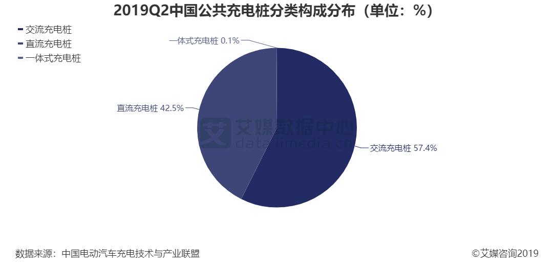 2019Q2中国公共充电桩分类构成分布(单位:%)