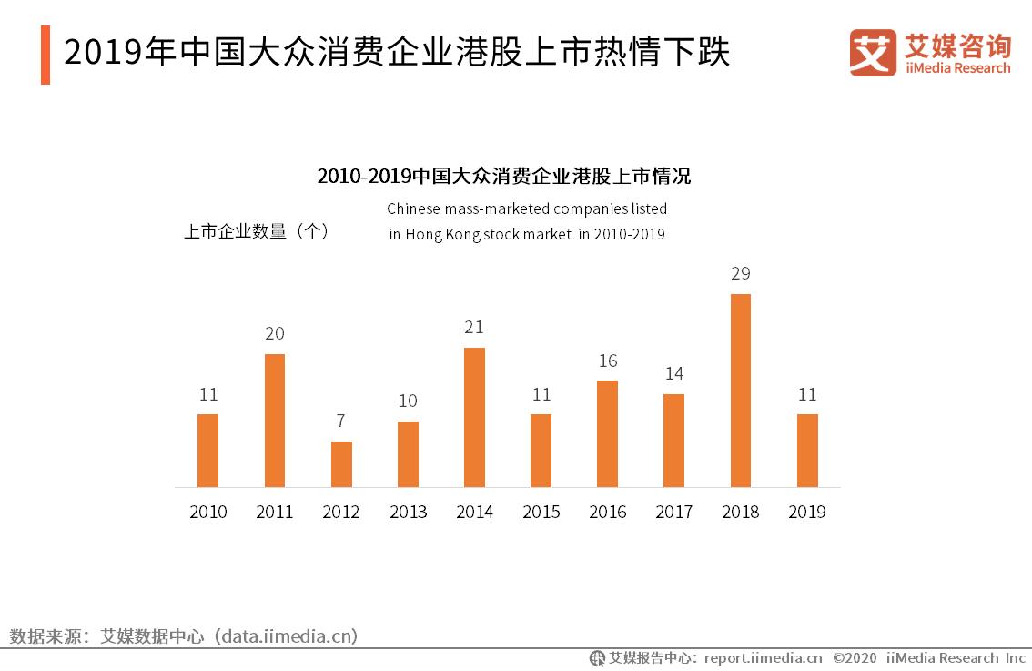 2019年中国大众消费企业港股上市热情下跌