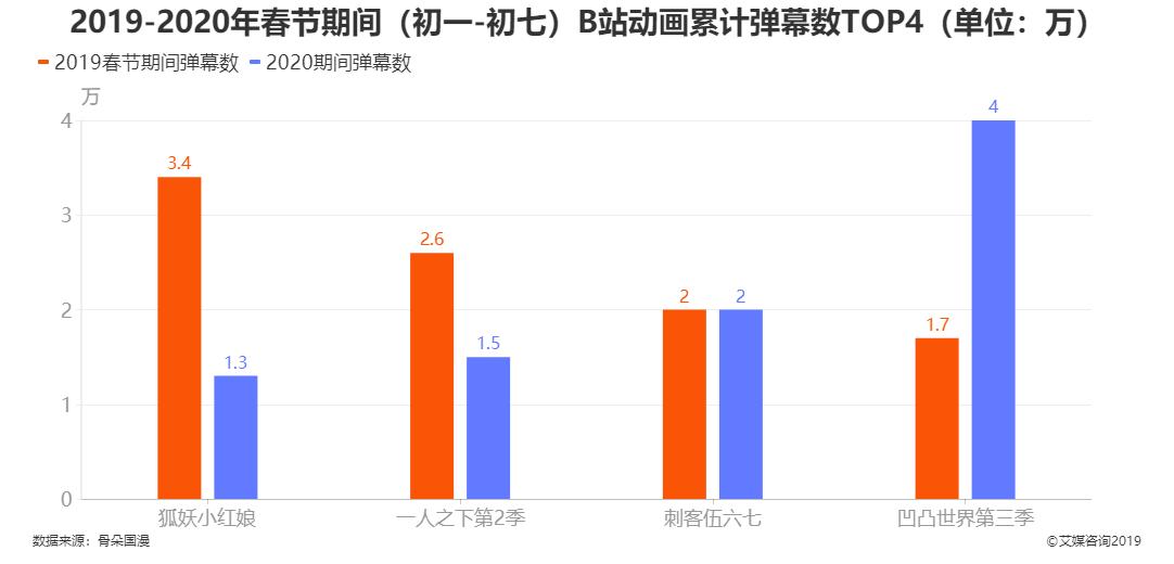 2019-2020年春节期间(初一-初七)B站动画累计弹幕数TOP4