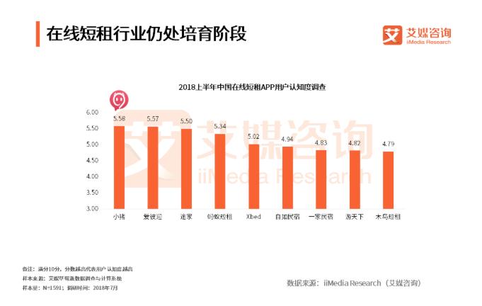 当当新增租房业务,中国在线短租行业发展趋势预测!