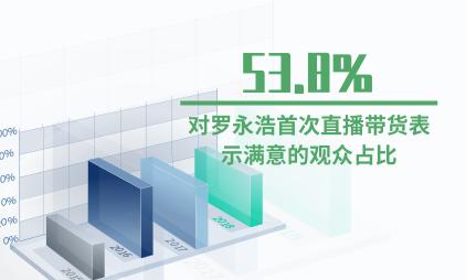 电商行业数据分析:53.8%的受访观众表示对罗永浩首次直播带货表示满意