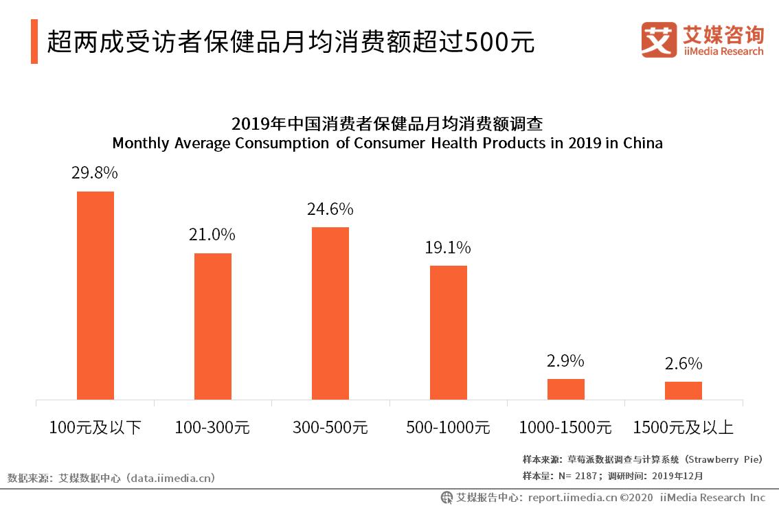 超两成受访者保健品月均消费额超过500元