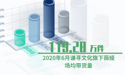 MCN行业数据分析:2020年6月谦寻文化旗下薇娅场均带货共119.28万件
