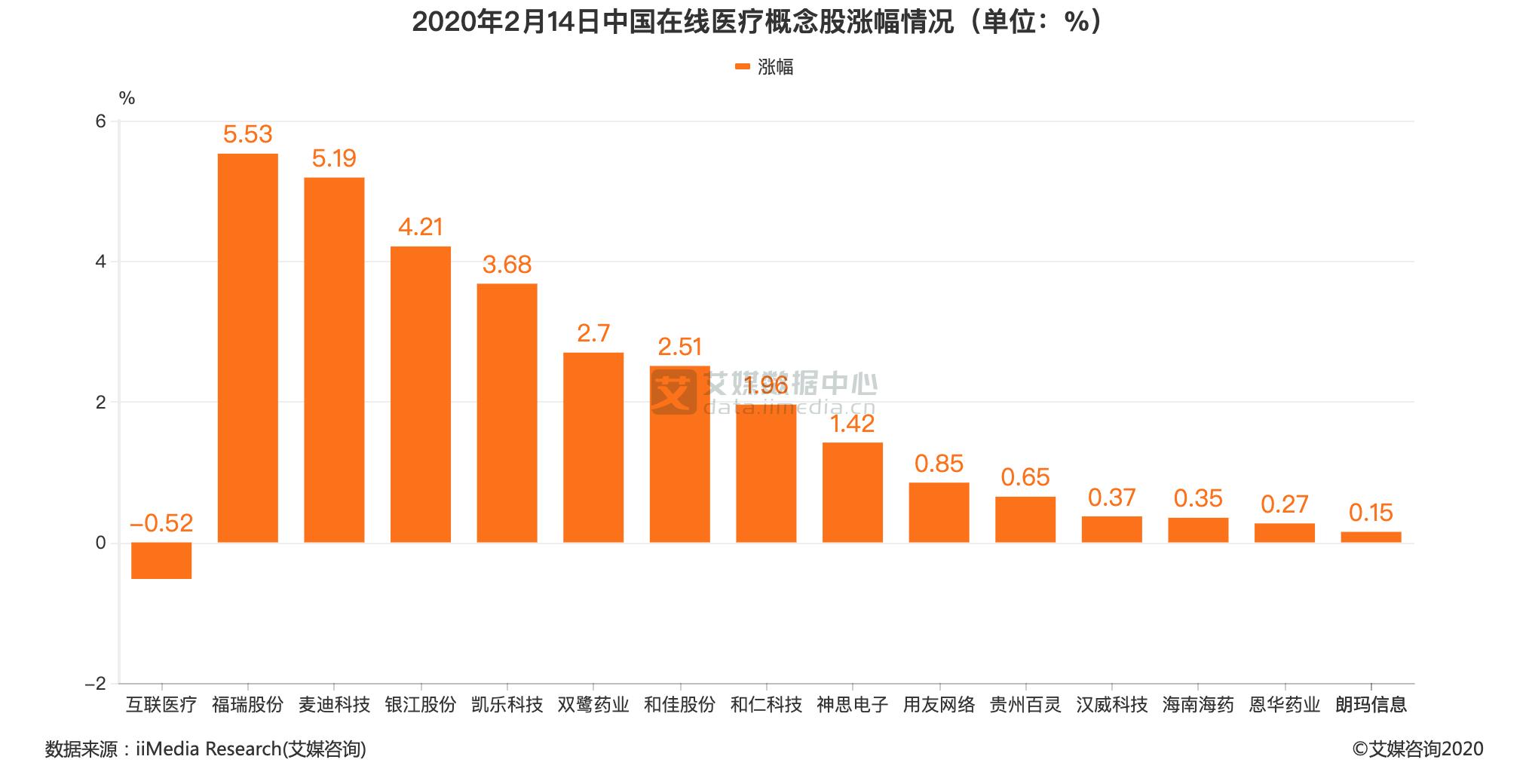 2020年2月14日中国在线医疗概念股涨幅情况(单位:%)