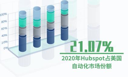 营销自动化行业数据分析:2020年Hubspot占美国自动化市场份额的21.07%