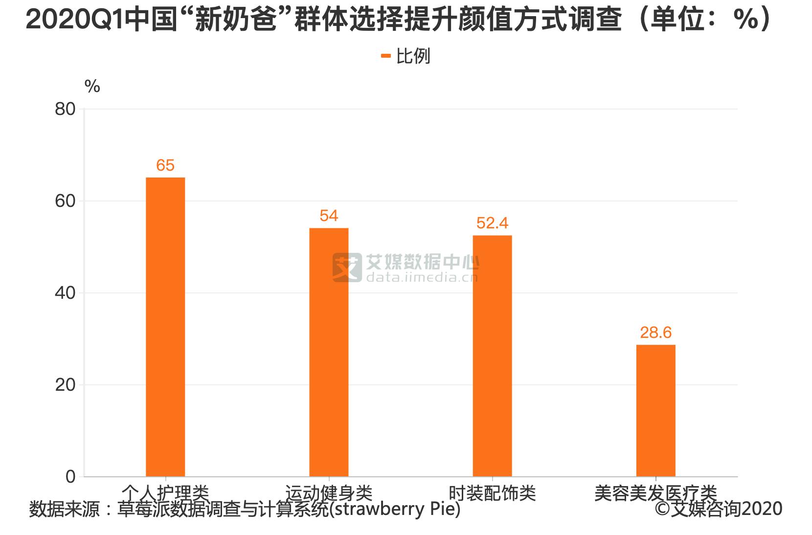 """2020Q1中国""""新奶爸""""群体选择提升颜值方式调查(单位:%)"""