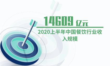 餐饮行业数据分析:2020上半年中国餐饮行业收入规模为14609亿元