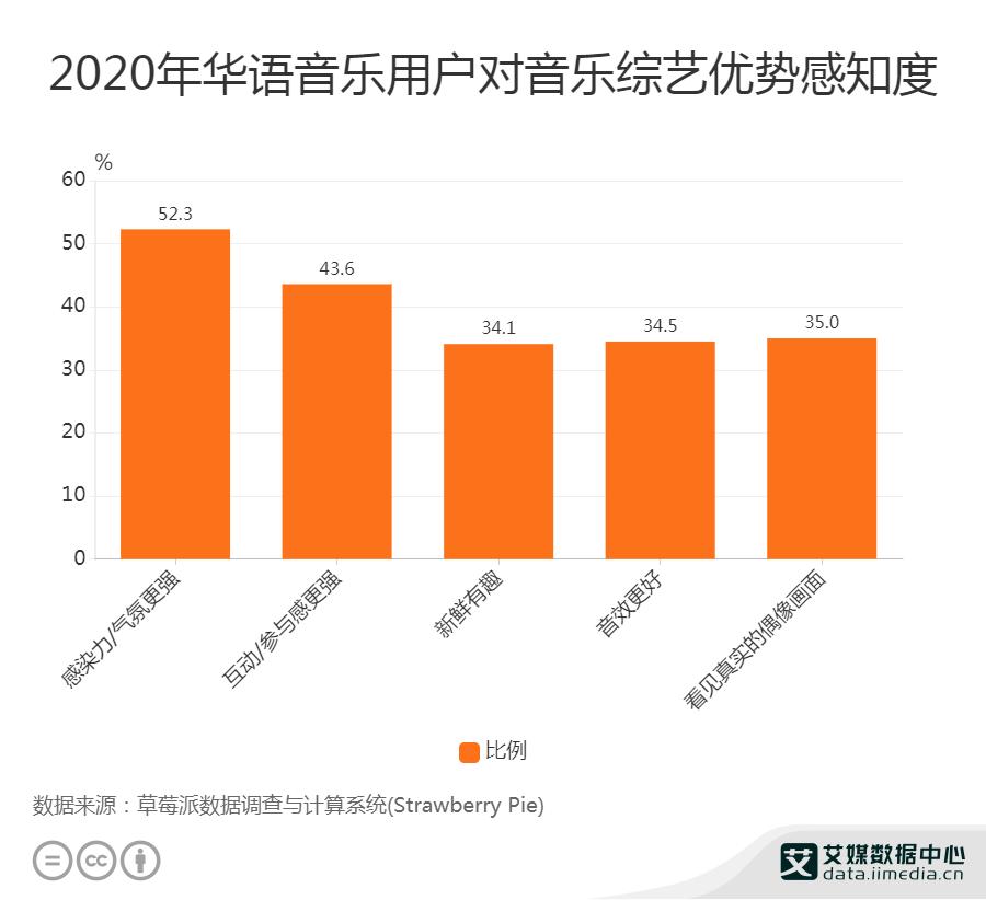 2020年华语音乐用户对音乐综艺优势感知度