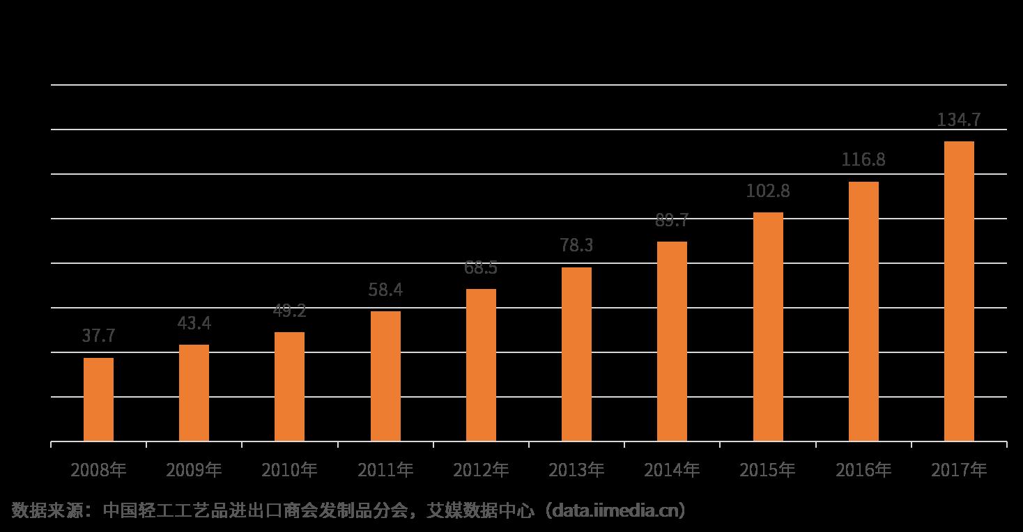 2019年中国假发行业发展现状及市场前景分析