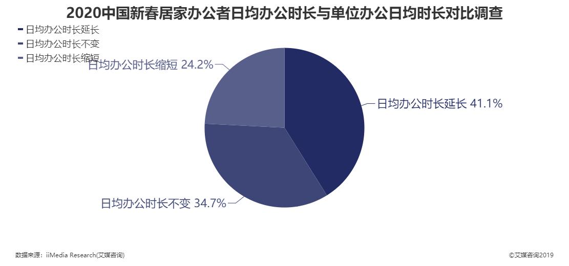 2020年中国新春居家办公者日均办公时长与单位办公日均时长对比调查