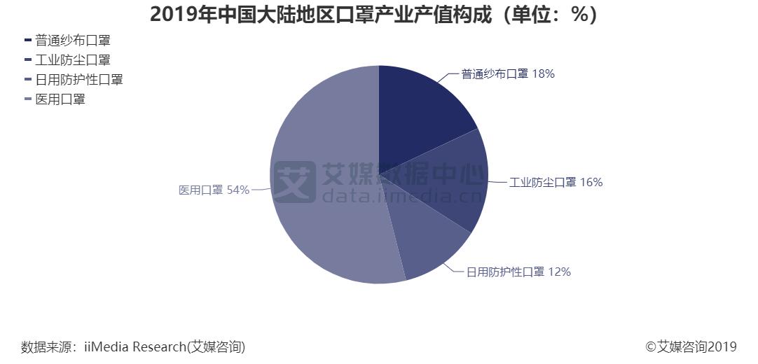 2019年中国大陆地区口罩产业产值构成(单位:%)