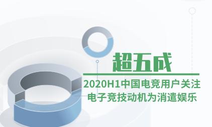 电竞行业数据分析:2020H1超五成中国电竞用户关注电子竞技动机为消遣娱乐