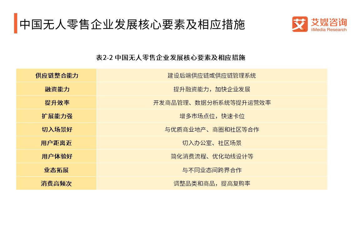 中国无人零售企业发展核心要素及相应措施