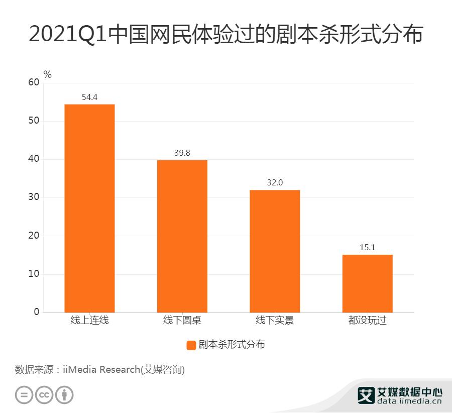 54.4%网民体验过的剧本杀形式为线上连线