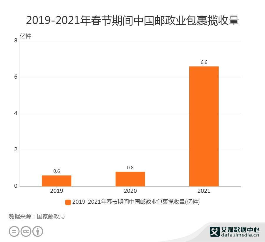 2019-2021年春节期间中国邮政业包裹揽收量