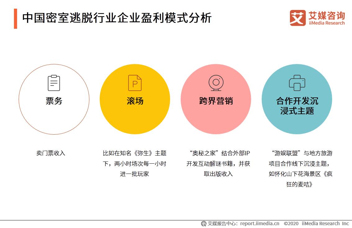 中国密室逃脱行业企业盈利模式分析