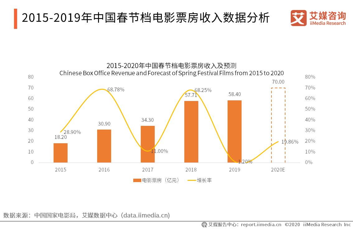 2015-2019年中国春节档电影票房收入分析