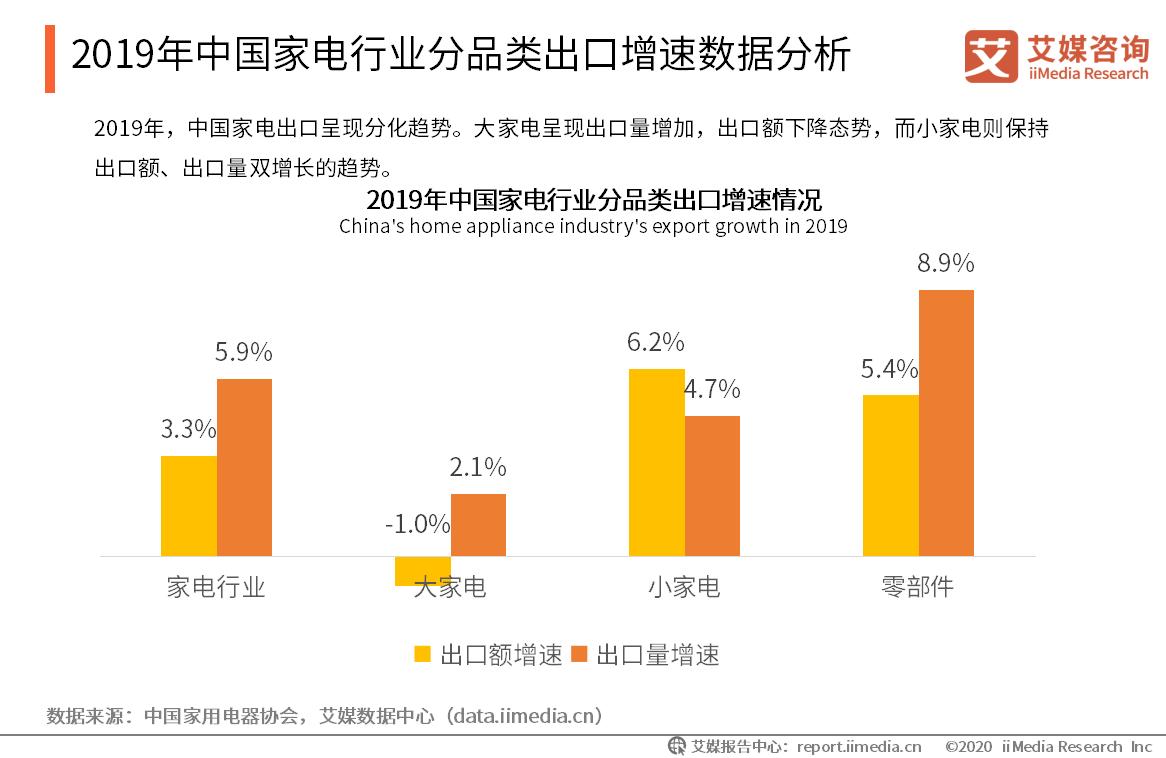 2019年中国家电行业分品类出口增速数据分析
