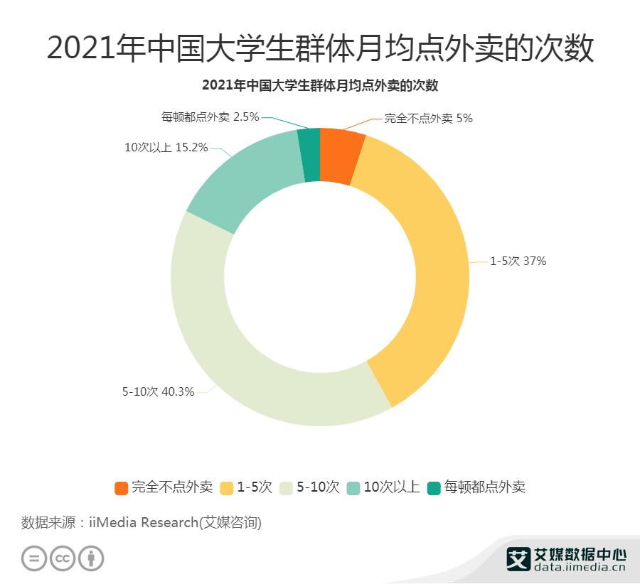2021年中国40.3%大学生群体月均点外卖次数为5-10次