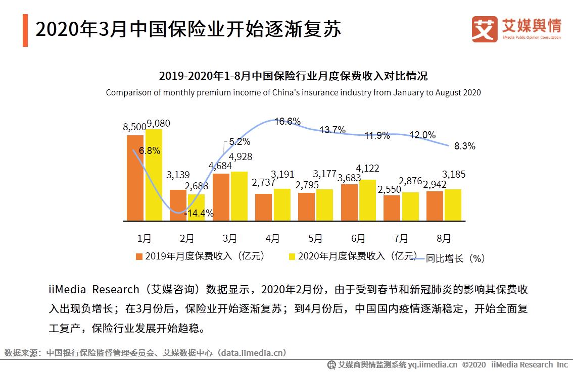 2020年3月中国保险业开始逐渐复苏