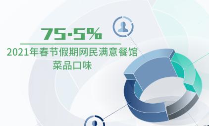 餐饮行业数据分析:2021年春节假期75.5%网民满意餐馆菜品口味