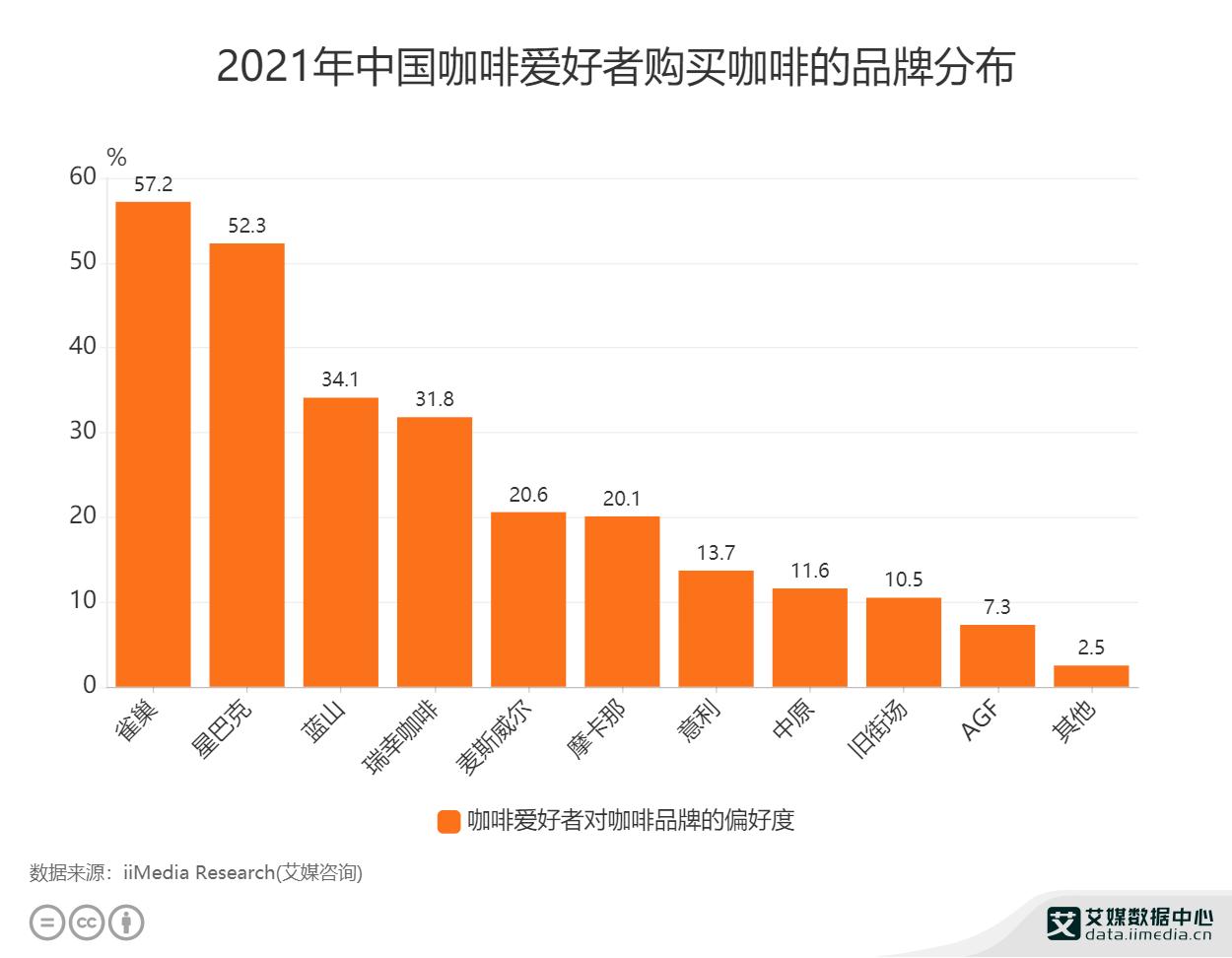 2021年中国咖啡爱好者购买咖啡的品牌分布.png