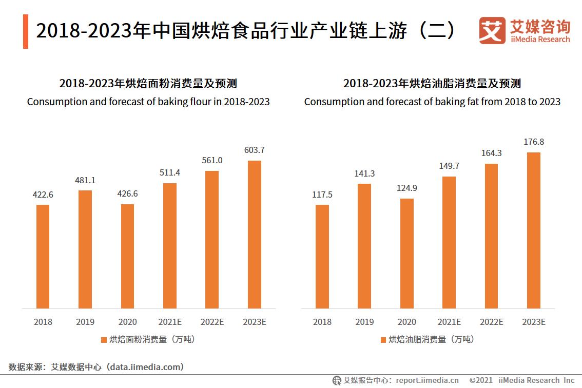 2018-2023年中国烘焙食品行业产业链上游(二)