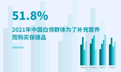 白领消费行为数据分析:2021年中国51.8%白领为了补充营养而购买保健品