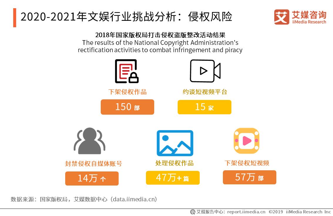 2020-2021年文娱行业挑战分析:侵权风险