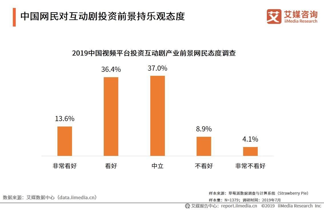 中国网民对互动剧投资前景持乐观态度