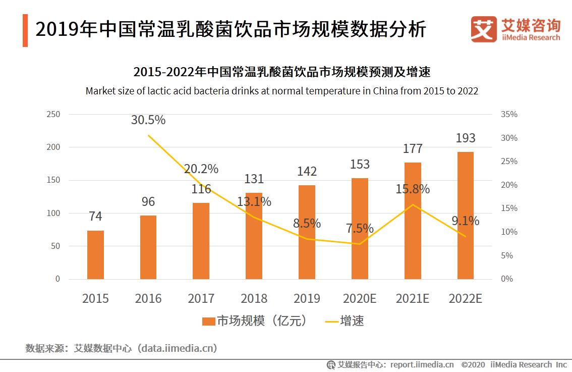 2019年中国常温乳酸菌饮品市场规模数据分析