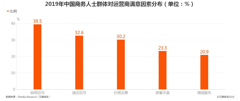 2019年中国商务人士群体对运营商满意因素分布
