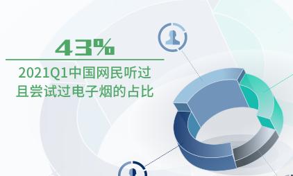 电子烟行业数据分析:2021Q1中国超四成网民听过且尝试过电子烟