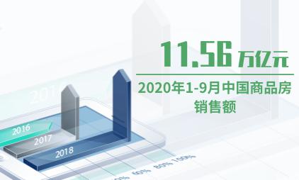 房地产行业数据分析:2020年1-9月中国商品房销售额为11.56万亿元