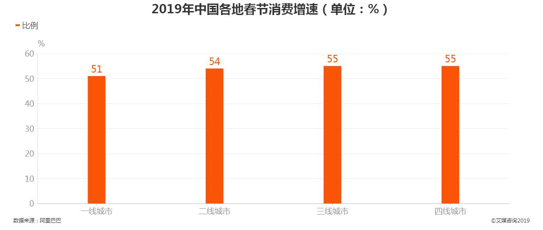 2019年中国各地春节消费增速