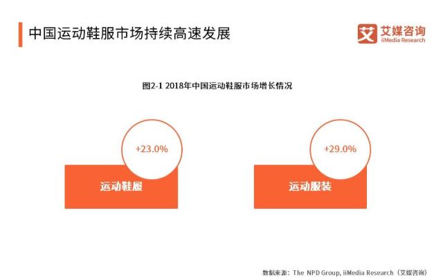 中国运动鞋服市场持续高速发展