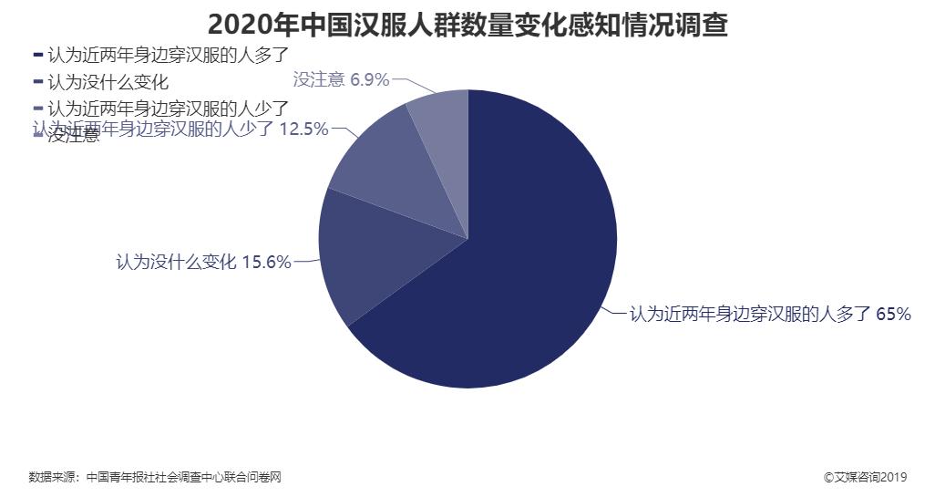 2020年中国汉服人群数量变化感知情况调查